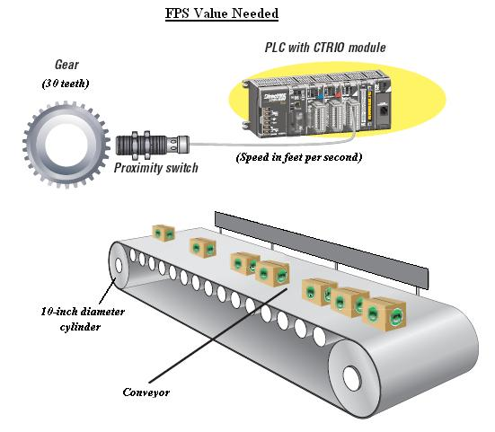 CTRIO FPS Value faq0001 05 conveyor belt wiring diagram at edmiracle.co