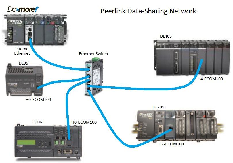 peerlink data-sharing network image