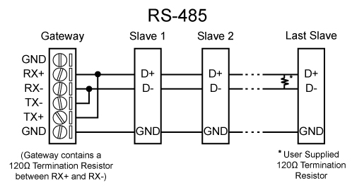 modbus wiring diagram wiring diagrams schematics rh alexanderblack co RS-422 Wiring RS 485 Connector Diagram